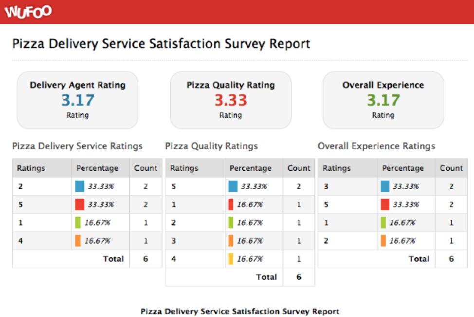 satisfaction survey report